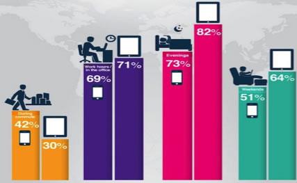 Mobile web use